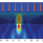 The junction at the centre of the two plates of metamaterial 'funnels' light into a concentrated beam at its surface.