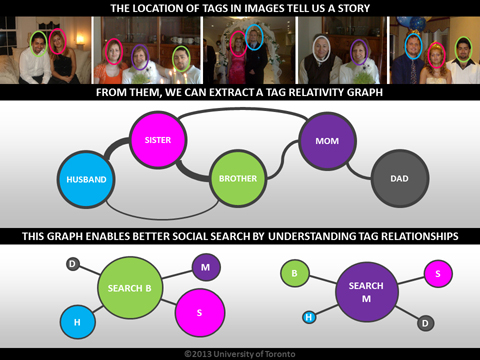 A graphical depiction of Relational Social Image Search.