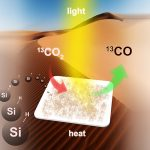 Converting greenhouse gas emissions into energy-rich fuel using nano silicon (Si) in a carbon-neutral carbon-cycle. (Credit: Chenxi Qian).