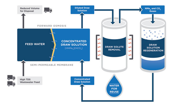 This schematic illustrates the new passive process that uses switchable salts to purify wastewater. (Image: Forward Water, Inc.)